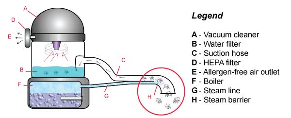 Vacuum cleaner diagram explore schematic wiring diagram floor steam cleaner kleenjet supreme 3000cv steam cleaning machine rh daimer com vacuum cleaner block diagram ccuart Gallery